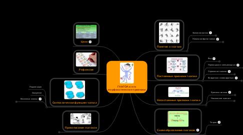 Mind Map: ГЛАГОЛ и его морфологические признаки
