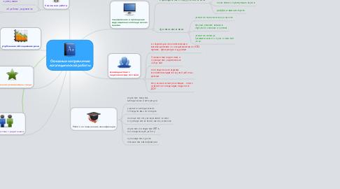 Mind Map: Основные направления логопедической работы