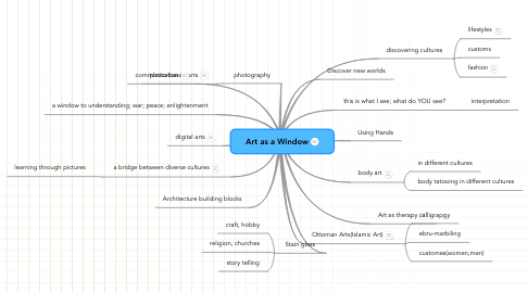 Mind Map: Art as a Window