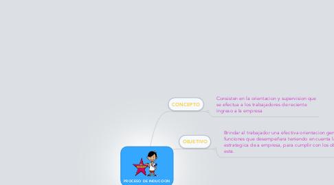 Mind Map: PROCESO DE INDUCCION
