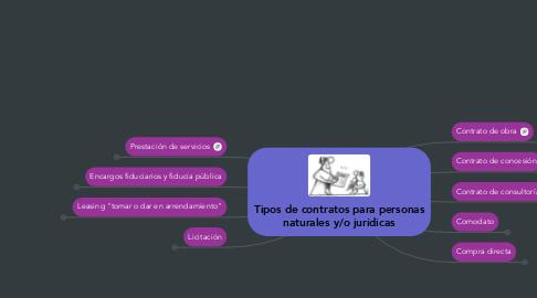 Mind Map: Tipos de contratos para personasnaturales y/o jurídicas