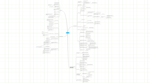 Mind Map: #dbicc09