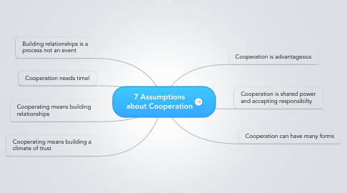 Mind Map: 7 Assumptions about Cooperation