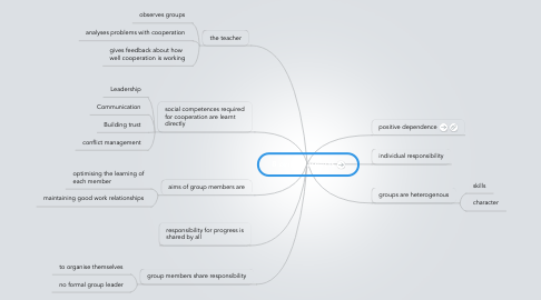 Mind Map: 8 central aspects