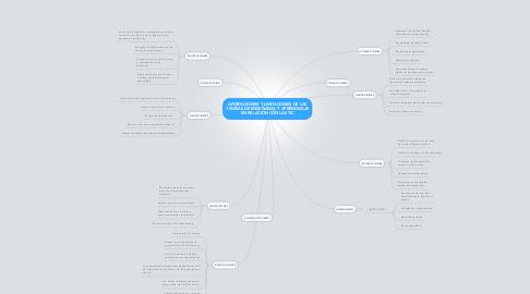 Mind Map: APORTACIONES Y LIMITACIONES DE LAS TEORÍAS DE ENSEÑANZA Y APRENDIZAJE EN RELACIÓN CON LAS TIC