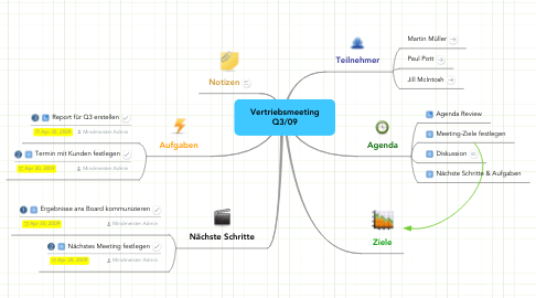 Mind Map: Vertriebsmeeting Q3/09