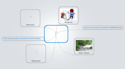 Mind Map: Nisse Nis' dag