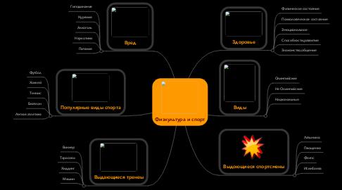 Mind Map: Физкультура и спорт