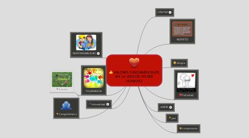 Mind Map: VALORES FUNDAMENTALES EN LA VIDA DE UN SER HUMANO