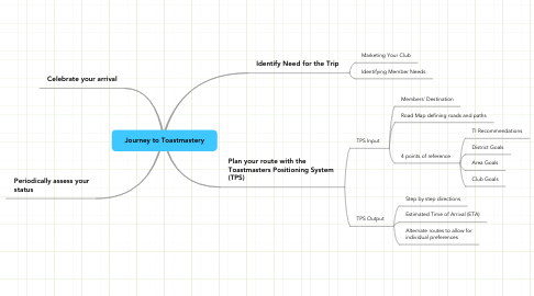 Mind Map: Journey to Toastmastery