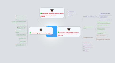 Mind Map: Деятельностный метод.