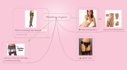 Mind Map: Wedding Lingerie