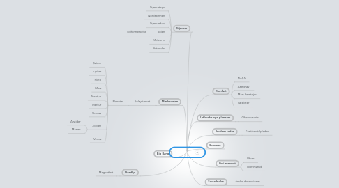 Mind Map: Astronomi