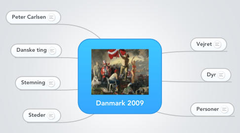 Mind Map: Danmark 2009