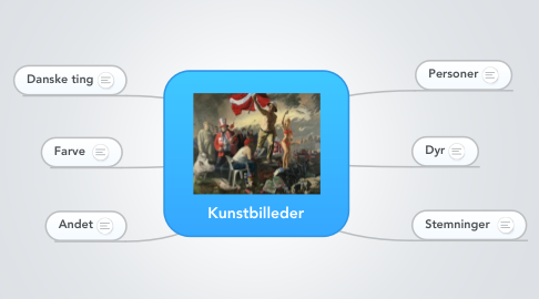 Mind Map: Kunstbilleder