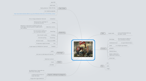 Mind Map: kunstbilledet