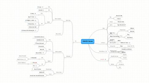 Mind Map: KAAOS Games