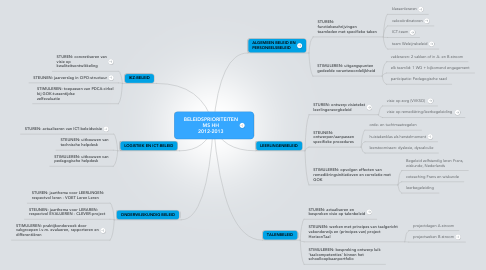 Mind Map: BELEIDSPRIORITEITEN MS HH 2012-2013