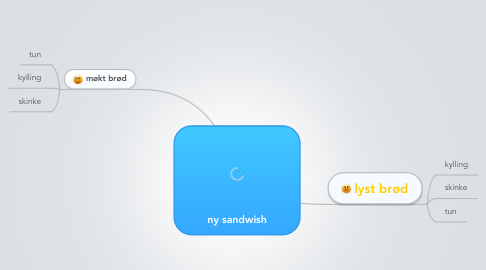 Mind Map: ny sandwish