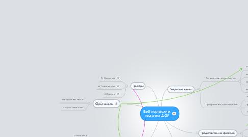Mind Map: Вэб-портфолио  педагога ДОУ