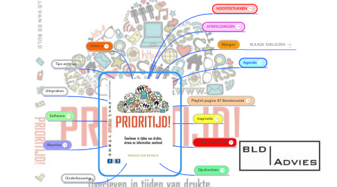 Mind Map: PRIORITIJD!