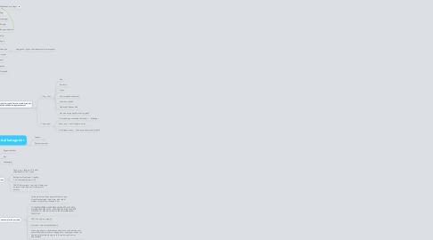 Mind Map: Offentlig portal kategorier