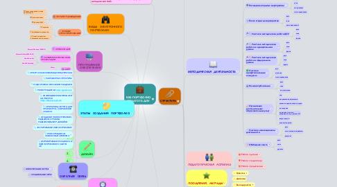 Mind Map: ВЕБ-ПОРТФОЛИО ПЕДАГОГА ДОУ