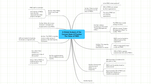 Mind Map: A Global Analysis of the Current State of Practice The Value of PMO