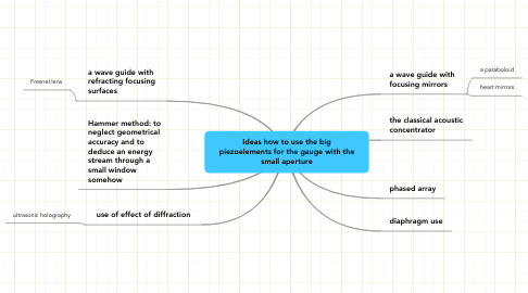 Mind Map: Ideas how to use the big piezoelements for the gauge with the small aperture