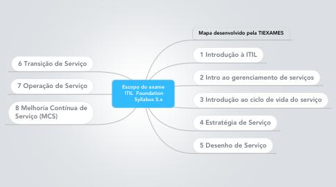 Mind Map: Escopo do exame  ITIL  Foundation        Syllabus 5.x