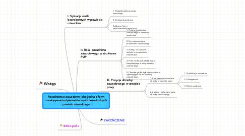 Mind Map: Poradnictwo zawodowe jako jedna z form rozwiązywania dylematów osób bezrobotnych powiatu otwockiego
