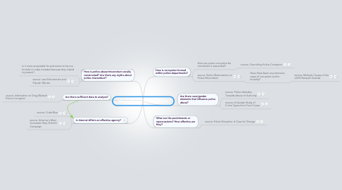 Mind Map: Misuse/Abuse of Police Authority