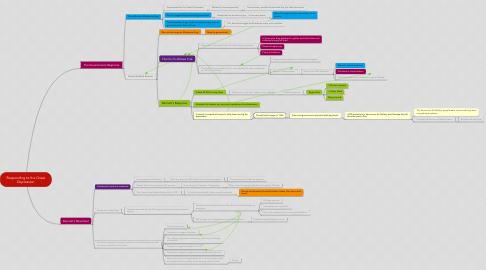 Mind Map: Responding to the Great Depression