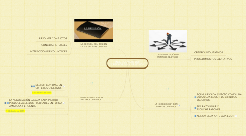 Mind Map: INSISTA EN QUE LOS CRITERIOS SEAN OBJETIVOS
