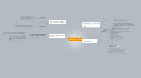 Mind Map: Effective Pedagogy