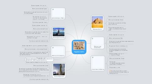 Mind Map: Чудеса света