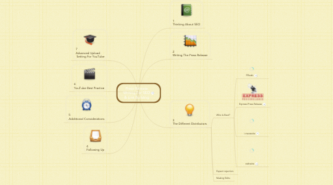 Mind Map: Press Release Writing For SEO & Link Building