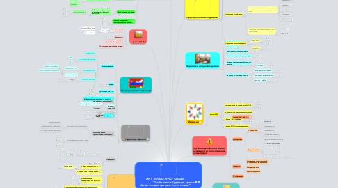 """Mind Map: ИКТ  В РАБОТЕ ЛОГОПЕДА.                    """"Чтобы иметь будущее, нужно быть готовым сделать что-то новое!"""""""