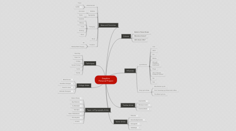 Mind Map: Graphics Personal Project
