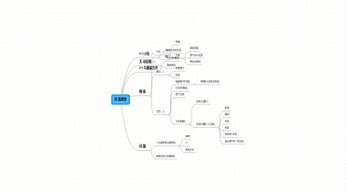 Mind Map: 改版规划