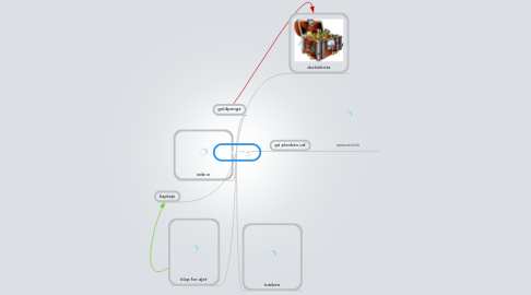 Mind Map: pirater