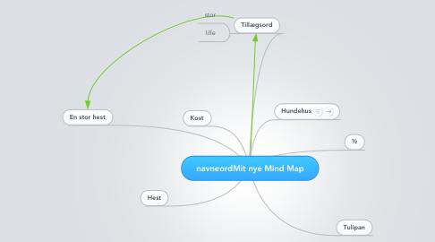 Mind Map: navneordMit nye Mind Map