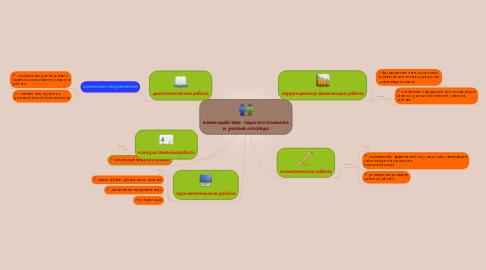 Mind Map: взаимодействие  педагога-психолога и учителя логопеда