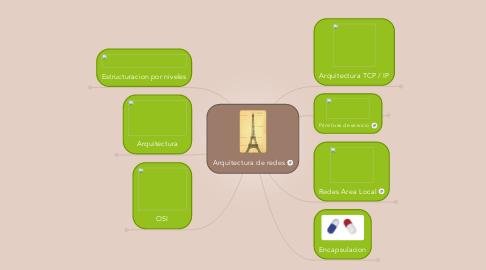 Mind Map: Arquitectura de redes