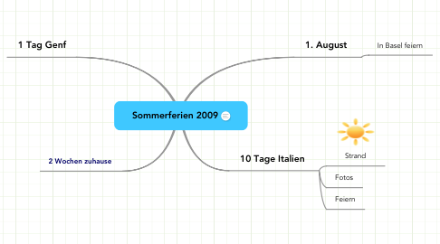 Mind Map: Sommerferien 2009