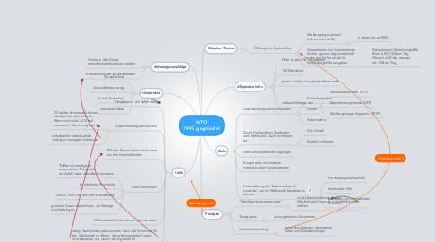 Mind Map: WTO 1995 gegründet
