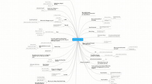 Mind Map: Should Teachers Blog?
