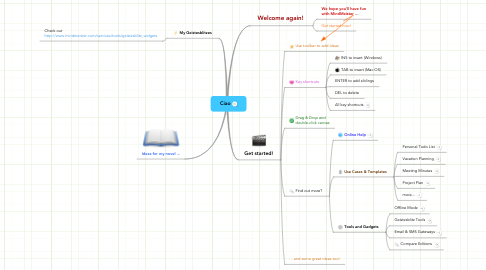 Mind Map: Ciao