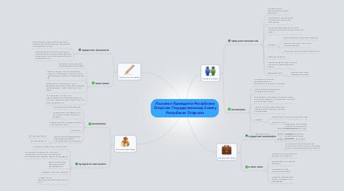 Mind Map: Послание Президента Республики Татарстан Государственному Совету Республики Татарстан