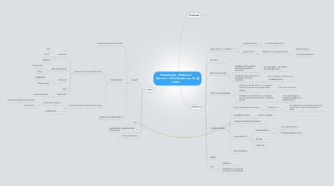 Mind Map: Technologien, Inhalte und Methoden als Einflussfaktoren für Lernen